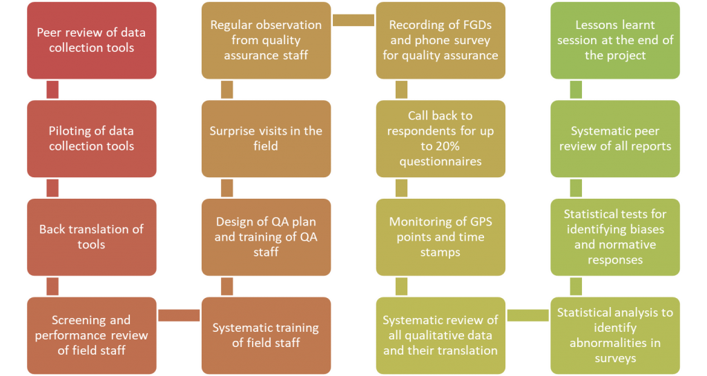 ATR Quality Assurance Matrix